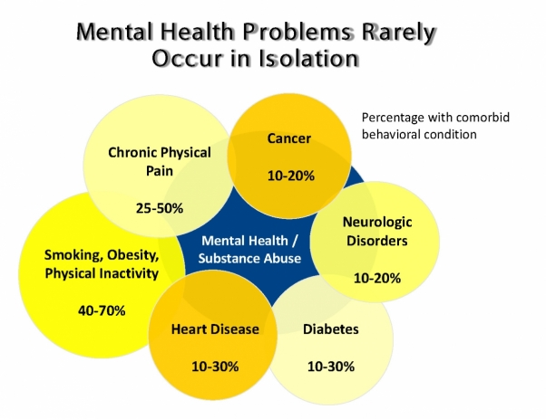 graphic showing that mental health problems rarely occur in isolation