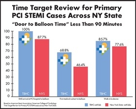 """Door to Balloon"" time is less than 90 minutes from EMS arrival 100 percent of the time"